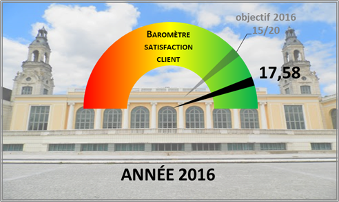 Barometre satisfaction client palais beaumont pau