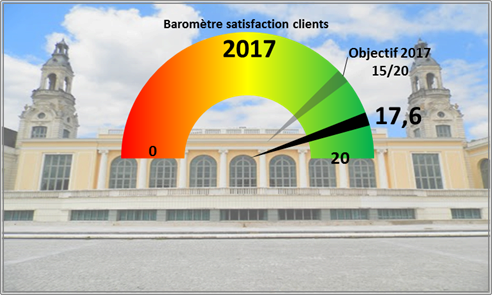 Satisfaction clients du Palais Beaumont de Pau en 2017